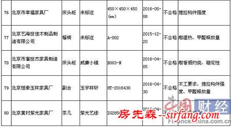 北京市质监抽检木家具 威廉小镇等5批次不合格