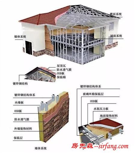 钢结构墙体及屋面保温做法图