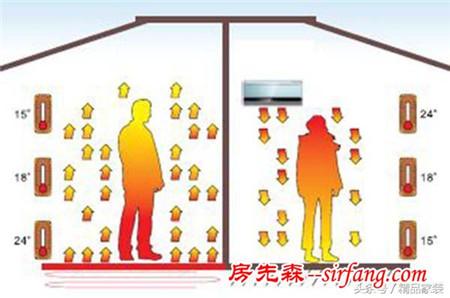 冬天开空调好,还是用地暖好?哪个更烧钱?看完第一条就知道了!