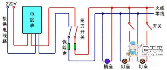 家庭装修电路设计知识要点