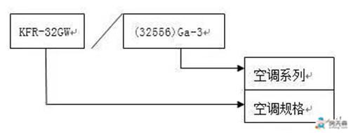 以kfr-32gw/为例,之后的数字和字母组合表示了该空调的系列,kfr