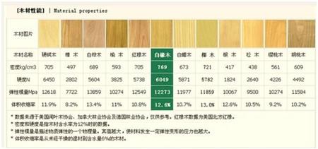 常用实木木材选购指南,专业、详细!