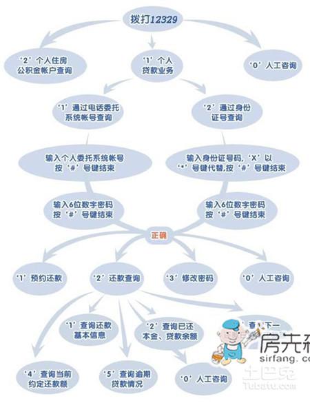北京住房公积金转移办理指南(市内)  北京本地宝